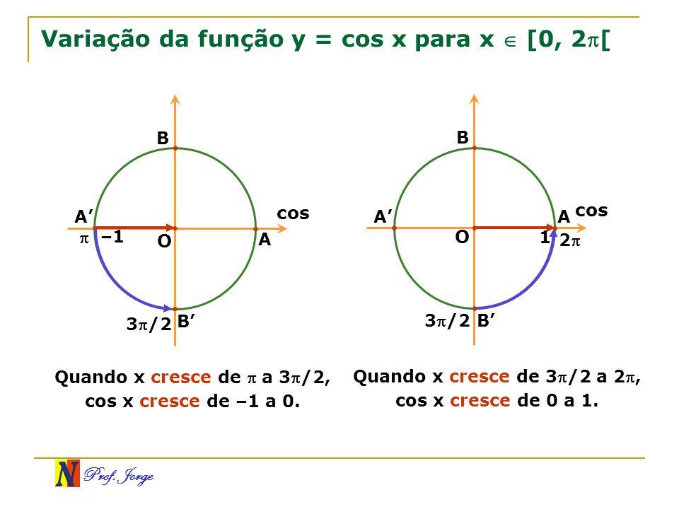 Variação da função y = cos x para x  [0, 2[
